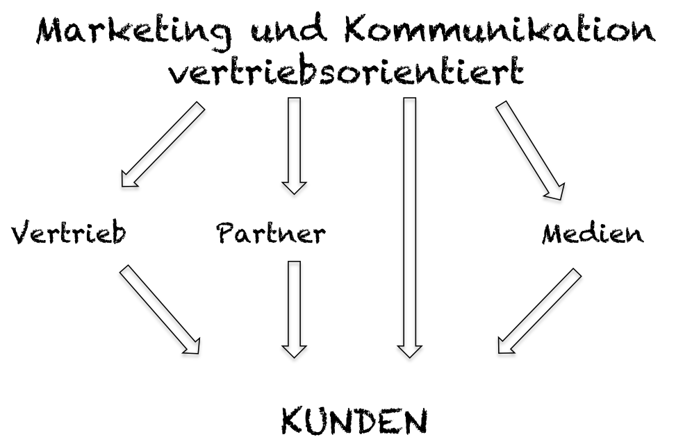 Muehlhausen Marketing und Kommunikation - Vertriebsorientiertes Marketing